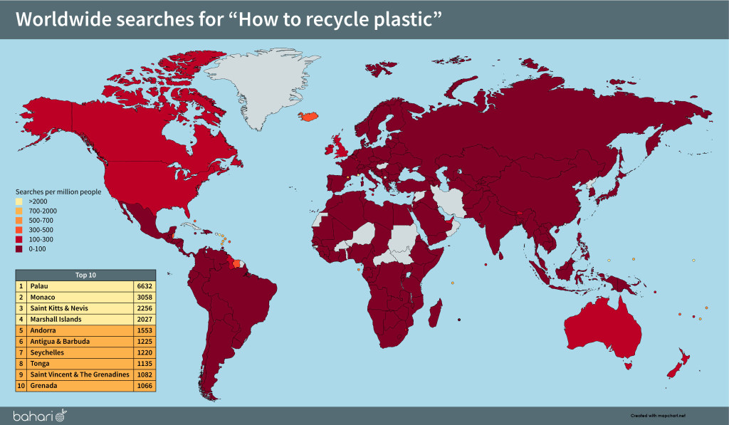 Single Use Plastic Statistics 2020